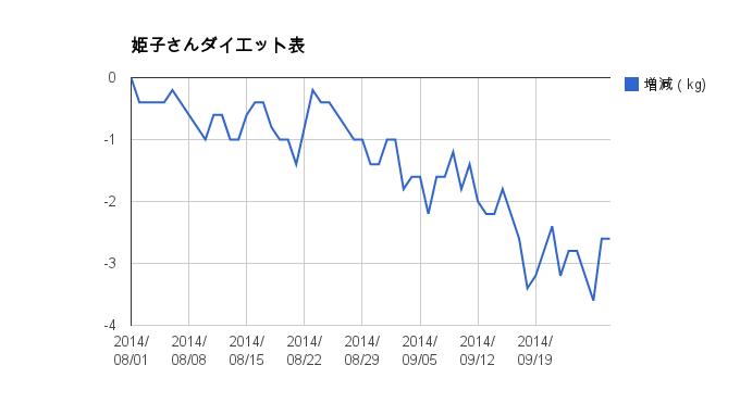 姫子さんのダイエットグラフ
