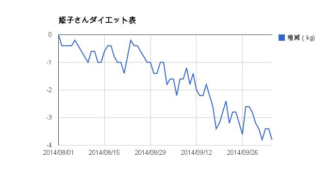 diet_graph02