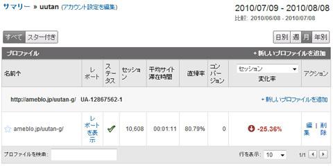 姫子さんのゲーム天守閣!-Google Analytics トップ