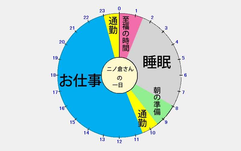 ニノ倉さんの一日 円グラフ