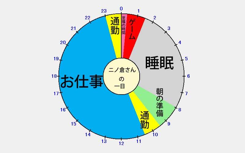 ニノ倉さんの一日スケジュール
