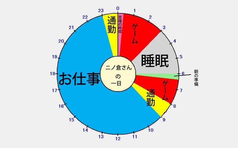 ニノ倉さんの1日スケジュール